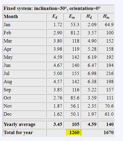 Grafico che descrive la producibilità annua di un kilowatt a Verona