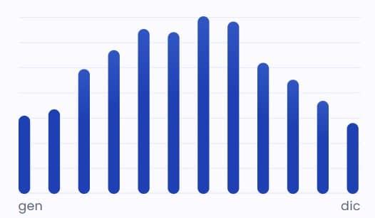 un grafico può indicare quanto produce un fotovoltaico da 3 kW