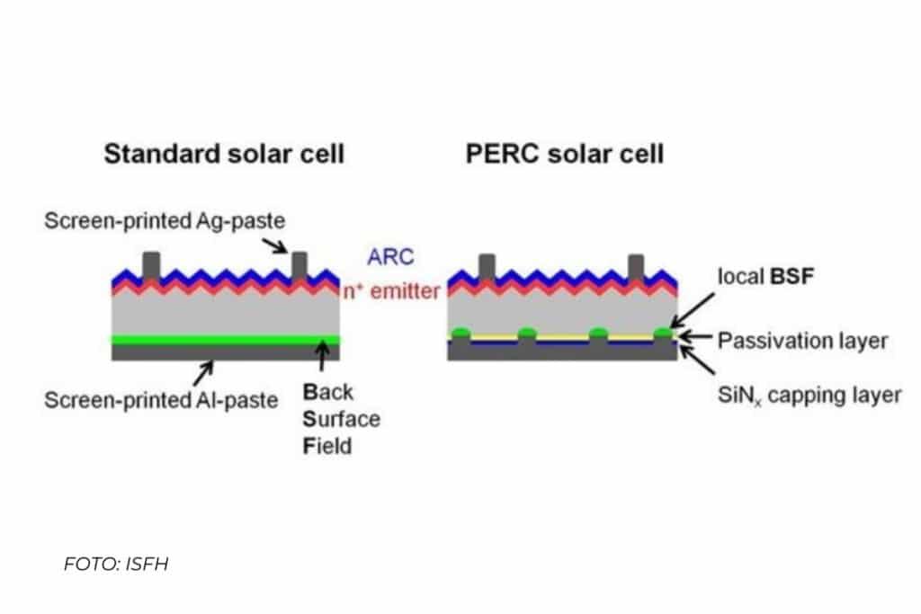 questa foto mostra la differenza tra pannelli fotovoltaici standard e pannelli di ultima generazione con tecnologia PERC