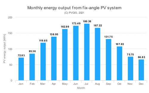 un impianto fotovoltaico in Sardegna può produrre anche oltre 1500 kWh per ogni kWp