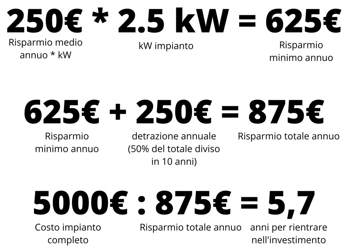 Rientro investimento impianto fotovoltaico da 2,5 kW